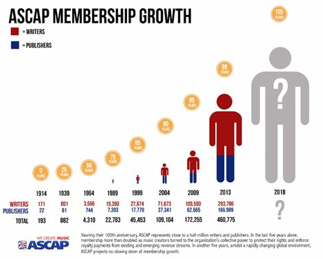 ascap-sees-membership-increases-from-songwriters-seeking-royalties-full-chart