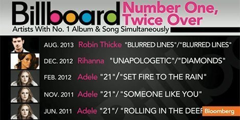 robin-thicke-economics-bloomberg-billboard