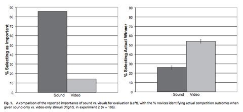 study-finds-seeing-can-be-more-important-than-hearing-in-judging-musicians-3