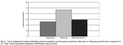 study-finds-seeing-can-be-more-important-than-hearing-in-judging-musicians-4