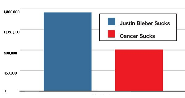 justin-bieber-sucks-more-than-cancer