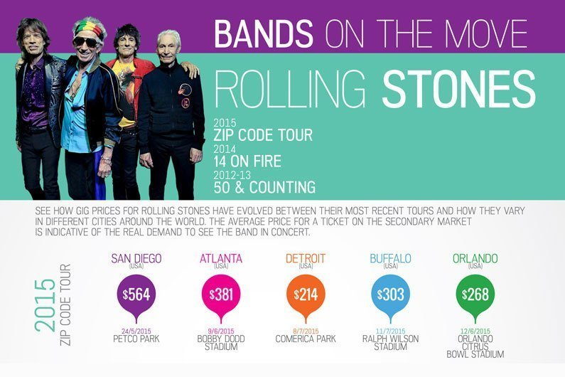 image for article Infographic: Comparing Rolling Stones Ticket Prices and Attendance on Tour from 2012 to 2015